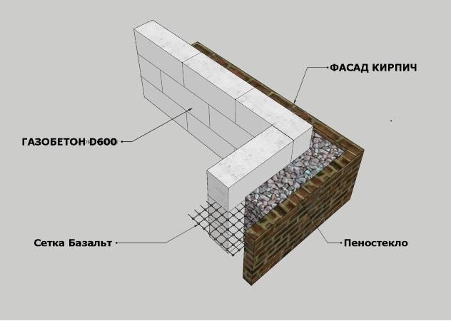 конструкции стены